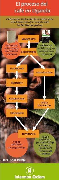El proceso del café en Uganda, imagen vía Intermón Oxfam
